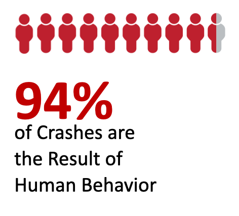 94% crashes caused by human factor
